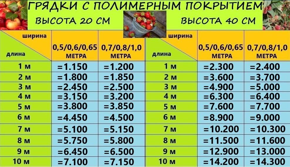 """Грядка с полимерным покрытием """"Урожайная"""" 20-40 см"""
